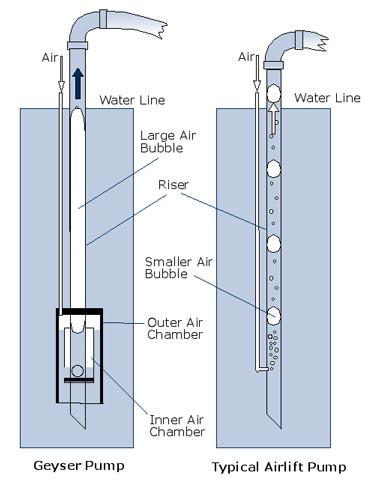 Geyser Pump Belajar Untuk Lebih Baik